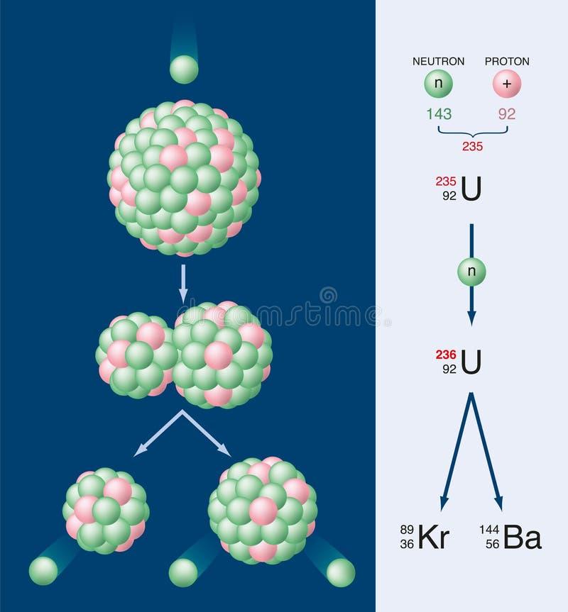 Jądrowy rozszczep uran 235 ilustracja wektor