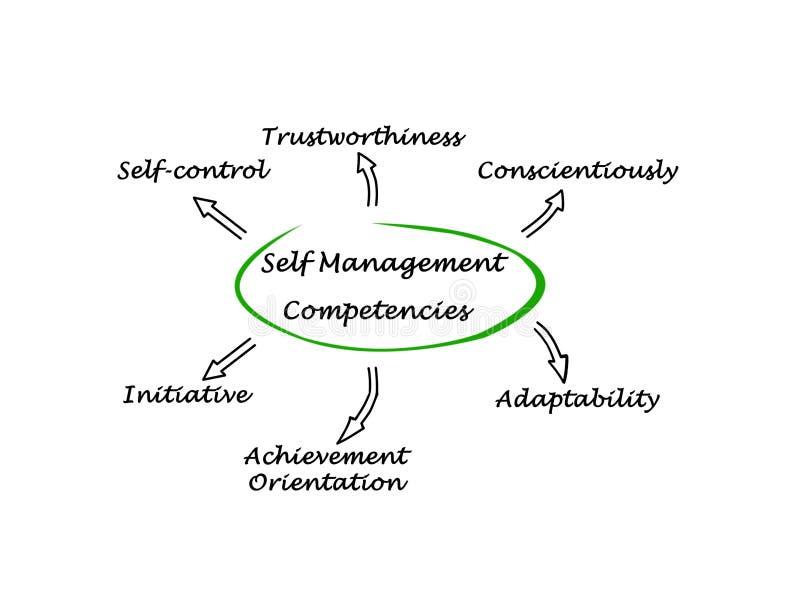 Jaźni zarządzania Competencies royalty ilustracja