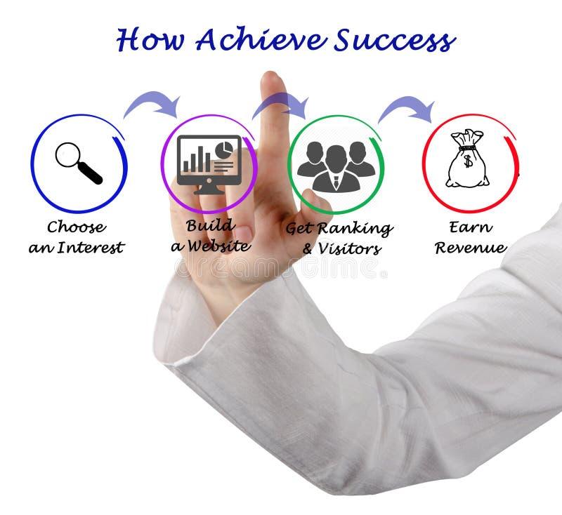 Jak Dokonuje sukces zdjęcie stock