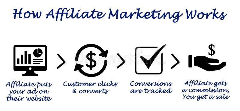 Jak filia marketingu praca ilustracja wektor