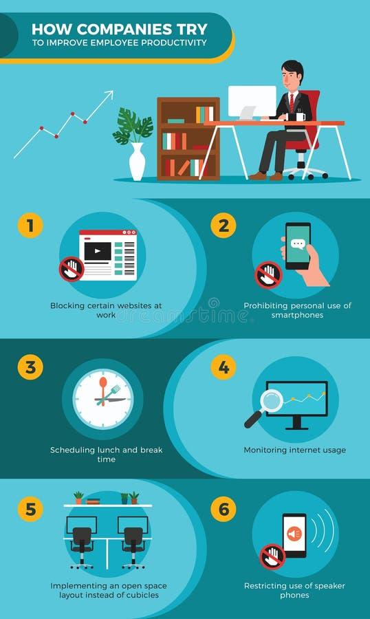 Jak firmy próba Ulepszać pracownik produktywność Infographic ilustracja wektor