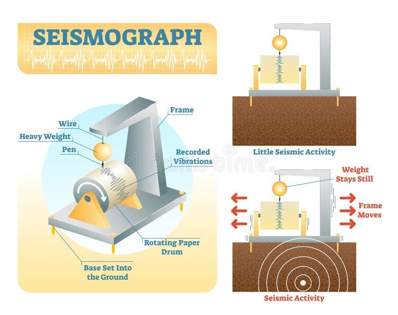 Jak sejsmograf pracuje, wektorowa ilustracja ilustracja wektor