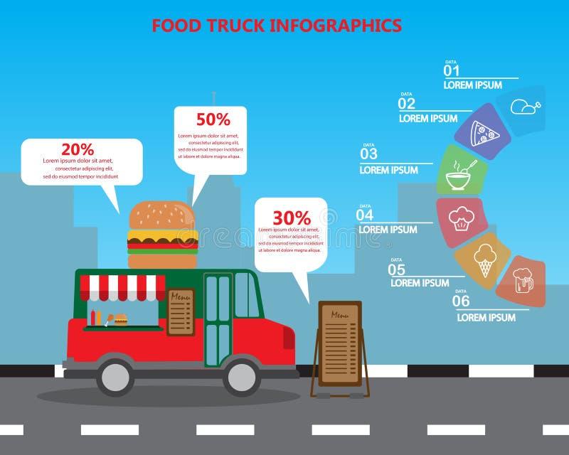 Jedzenia ciężarowy infographics ilustracja wektor