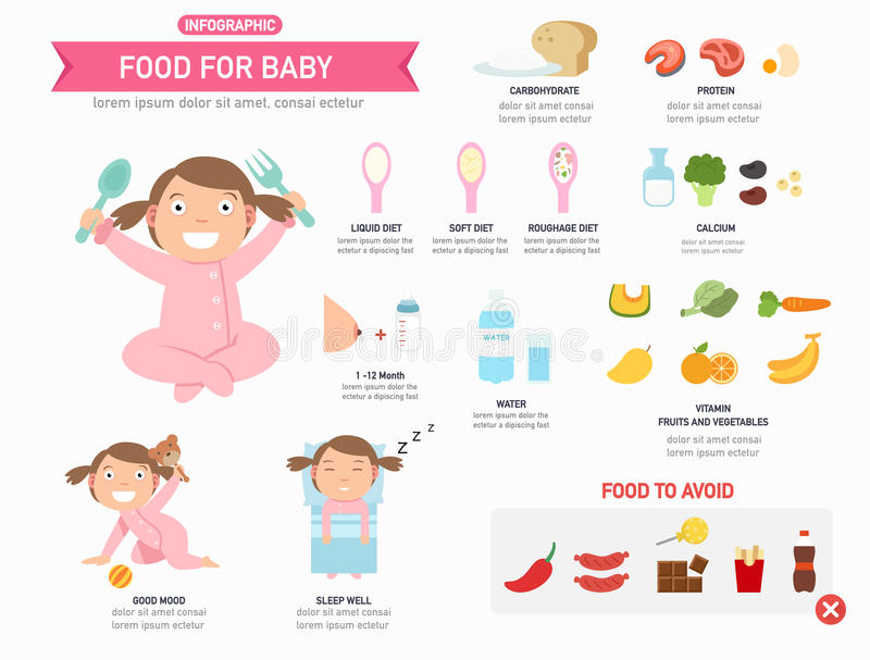 Jedzenie dla dziecka infographic, wektor ilustracji