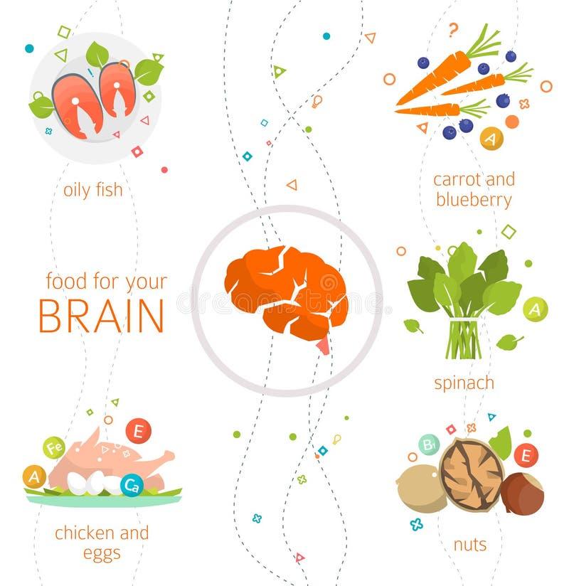 Jedzenie dla twój mózg royalty ilustracja