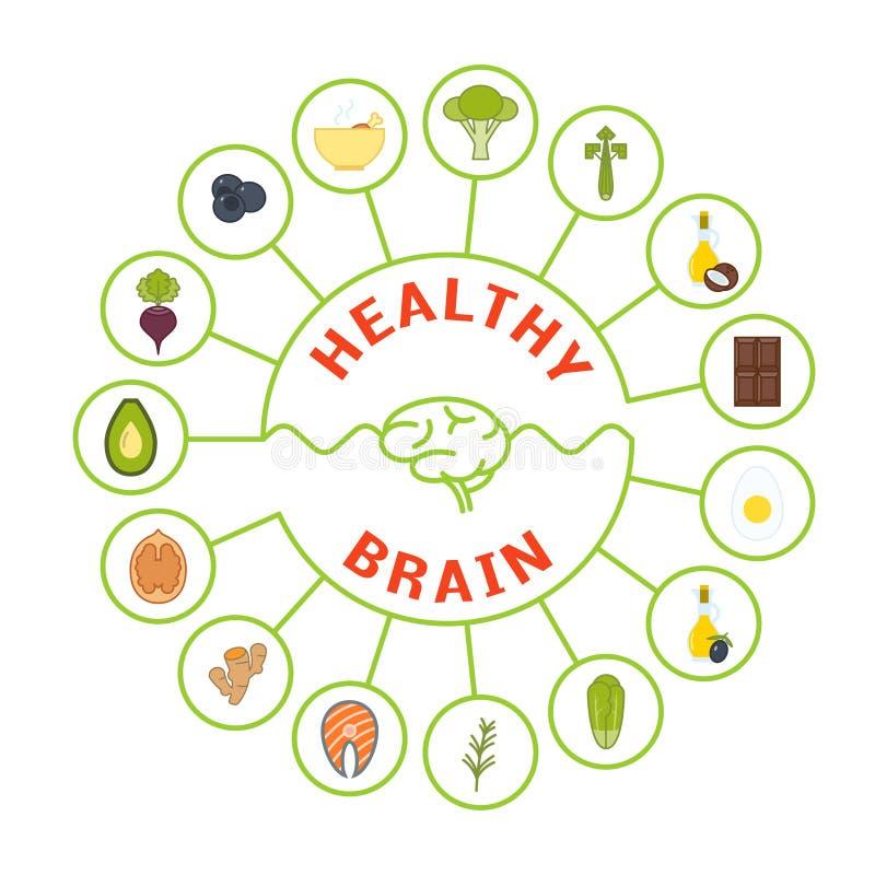 Jedzenie dla zdrowego mózg royalty ilustracja