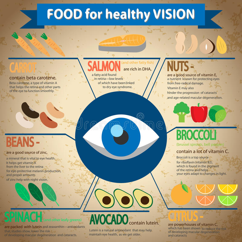 Jedzenie dla zdrowego wzroku ilustracji