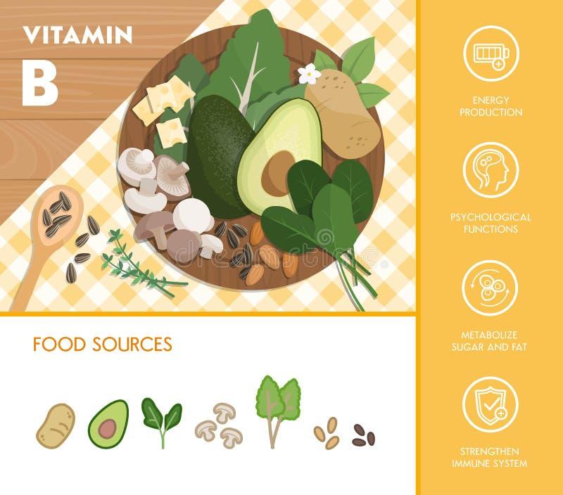 Jedzenie i witaminy ilustracja wektor
