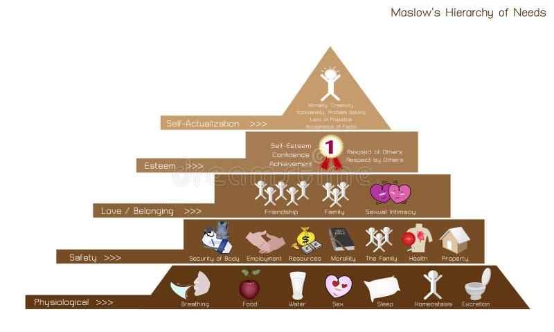 Jerarquía de la carta de las necesidades de la motivación humana stock de ilustración