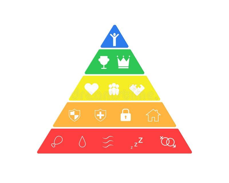 Jerarquía de necesidades humanas ilustración del vector