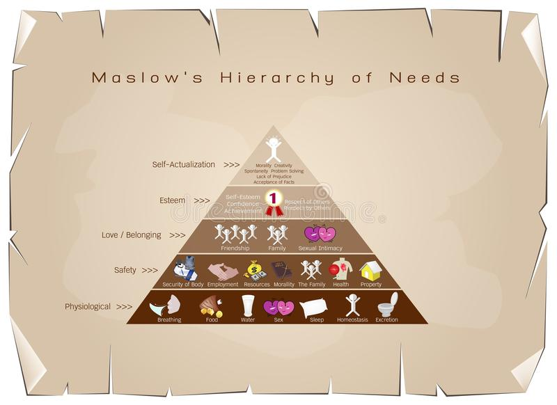 Jerarquía del diagrama de las necesidades de la motivación humana libre illustration