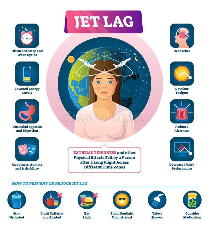 Jet lag vector illustration. Labeled long flight disease feeling symptoms. royalty free illustration