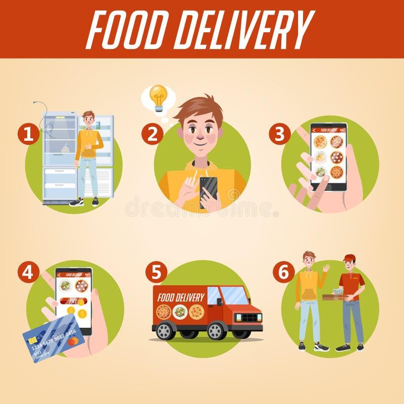 Jeu d'instructions en ligne de la livraison de nourriture Ordre de nourriture dans l'Internet illustration libre de droits