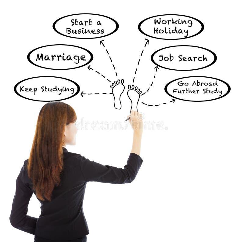 Jeune femme d'affaires dessinant une planification de la vie images stock