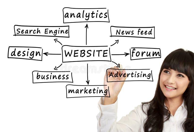 Jonge het bedrijfsvrouw schrijven component van website stock afbeeldingen