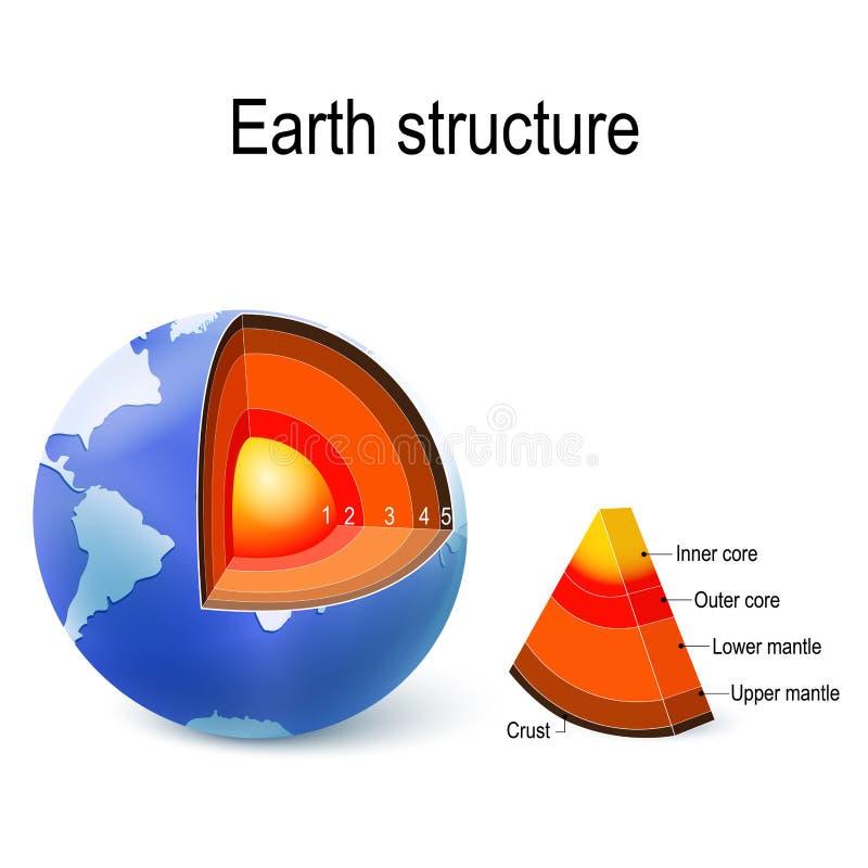 Jord inre struktur, tvärsnitt och lager av planet royaltyfri illustrationer