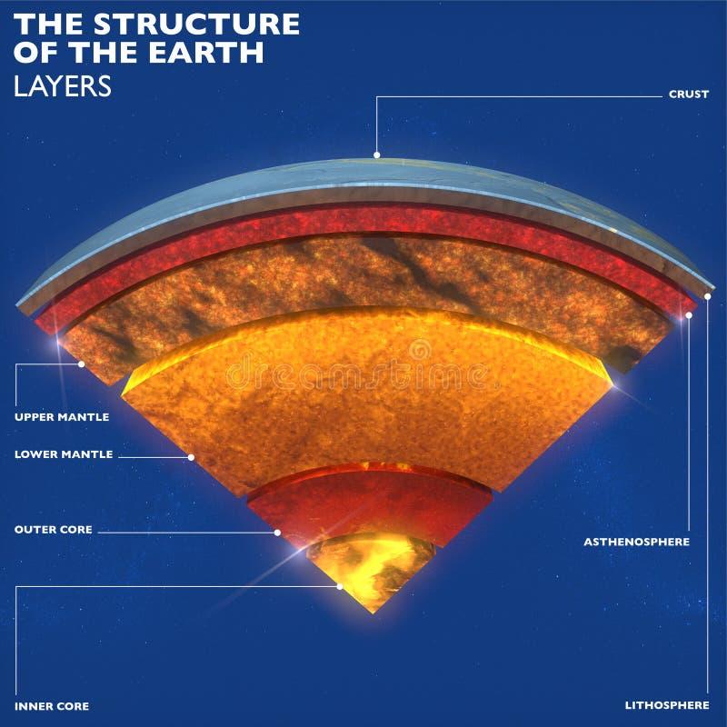 Jorda en kontakt strukturen, uppdelning in i lager, skorpan och kärnan för jord` s royaltyfri illustrationer