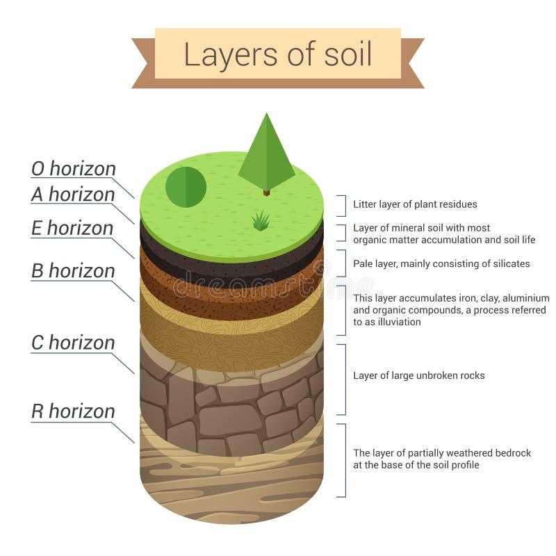 Jordlager Jord är en blandning av växtrest och fina mineraliska partiklar, som bildar lager Ångalöneförhöjningar från upphettat v stock illustrationer