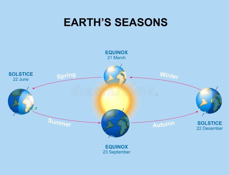 Jords säsonger royaltyfri illustrationer