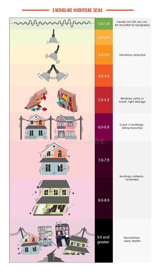 Jordskalvstorleksskala vektor illustrationer