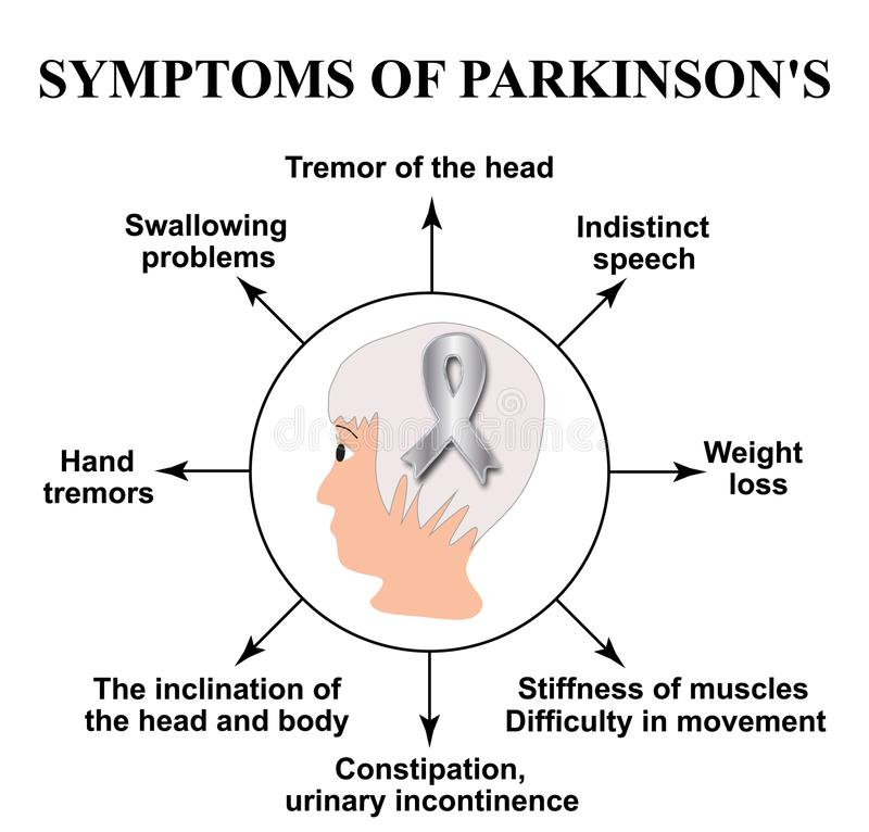 Jour de Parkinson du monde Symptômes de la maladie du ` s de Parkinson Tête d'un homme avec un ruban argenté Illustration de vect illustration stock