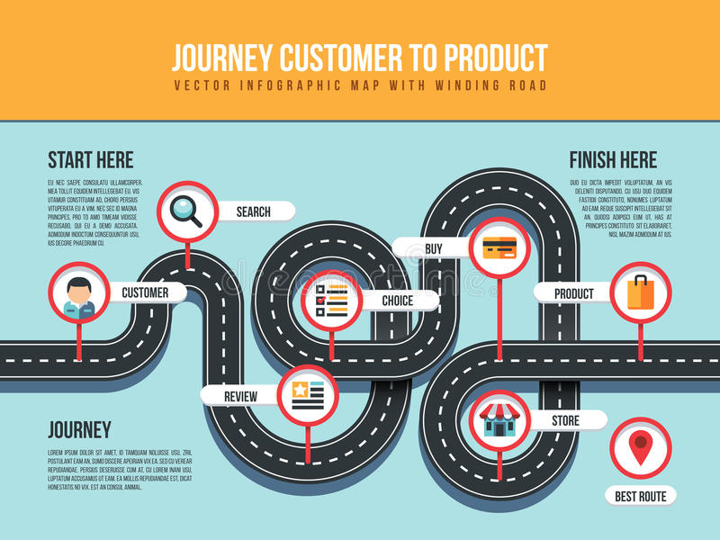Journey customer to product vector infographic map with winding road and pin pointers. Customer infographic, buy and choice product illustration royalty free illustration
