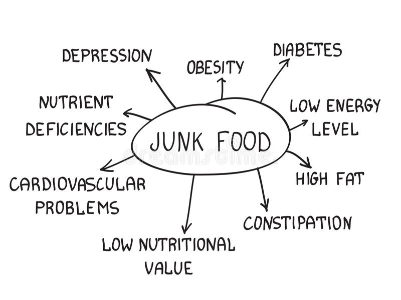 Junk food. Consequences that make junk food. handwritten on white background