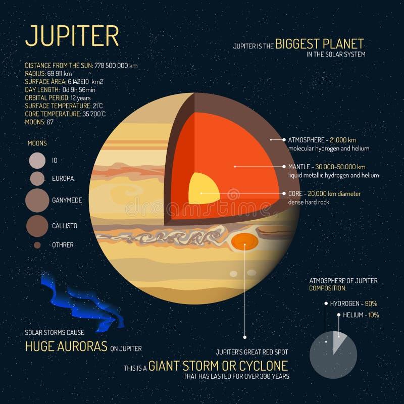 Jupiter gedetailleerde structuur met lagen vectorillustratie Het conceptenbanner van de kosmische ruimtewetenschap Onderwijsaffic vector illustratie