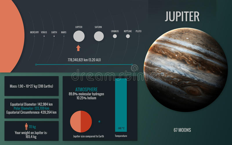 Jupiter - Infographic image presents one of the solar system pla royalty free illustration