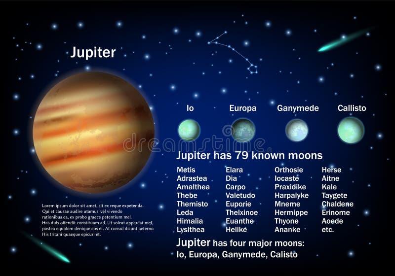 Jupiter och dess månar, bildande affisch för vektor vektor illustrationer