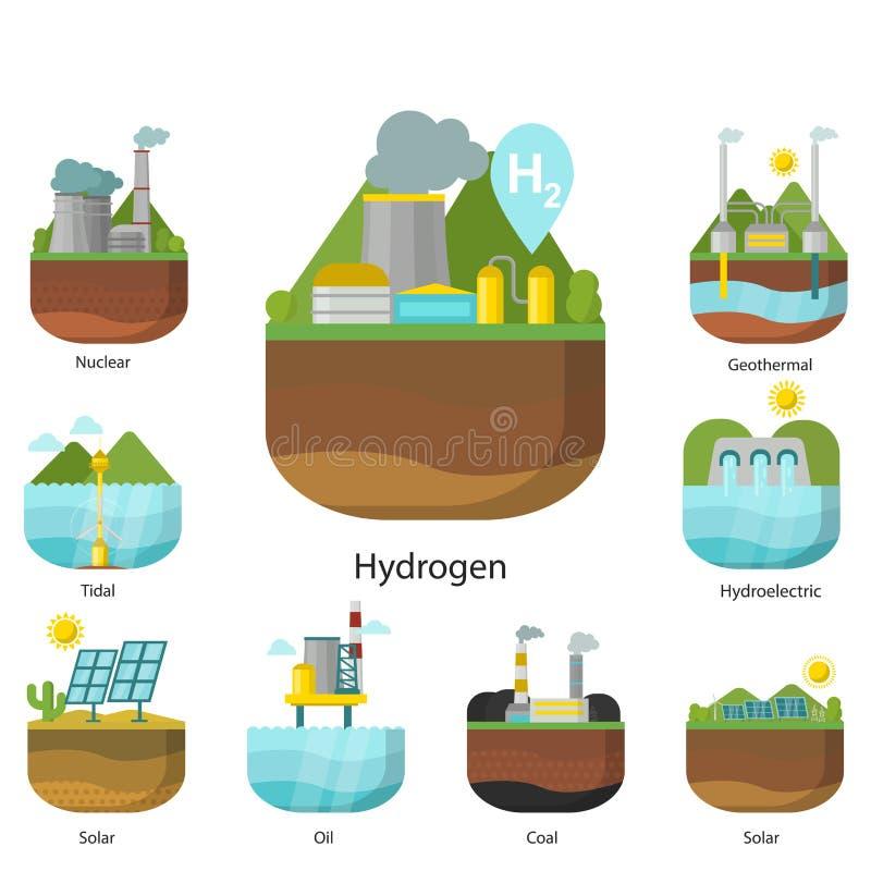 Källa för kraftverk för utvecklingsenergityper som tidvattens- förnybar alternativ är sol- och, vind och geotermiskt, biomassa oc vektor illustrationer