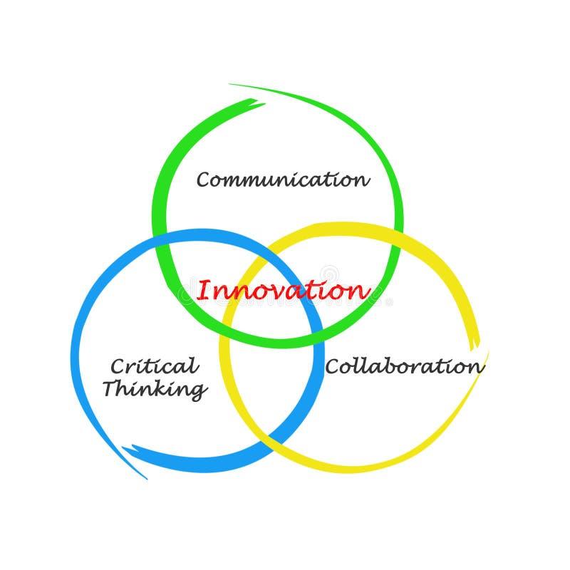 Källor av innovation royaltyfri illustrationer