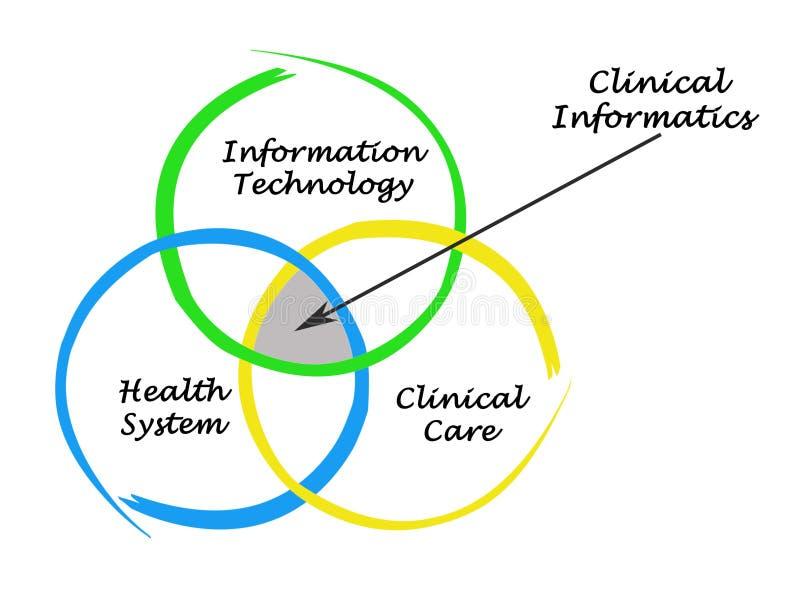 Källor för klinisk informatik royaltyfri illustrationer
