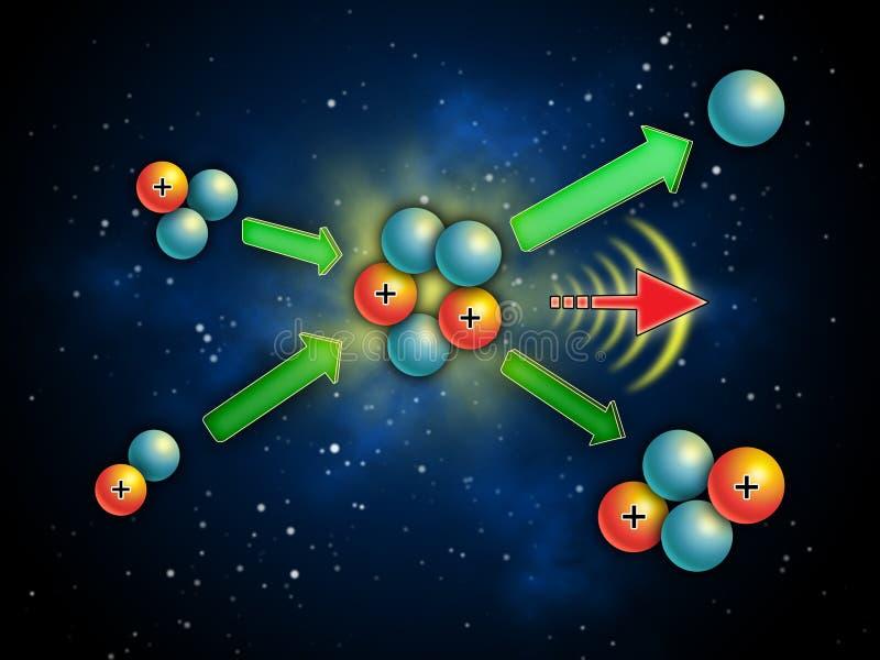 Kärn- fusion royaltyfri illustrationer