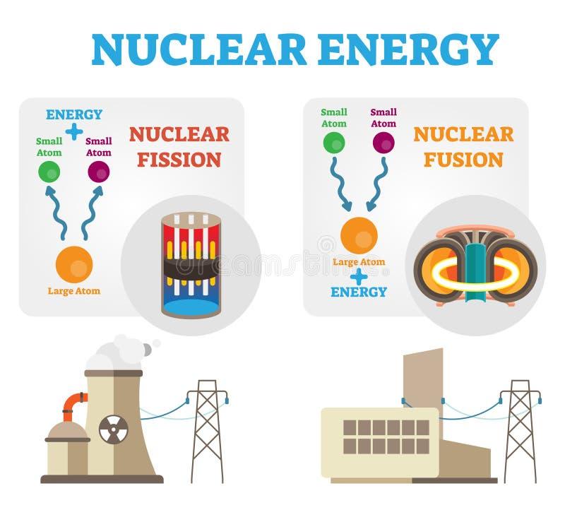 Kärnenergi: klyvning- och fusionbegreppet diagram, den plana vektorillustrationen vektor illustrationer