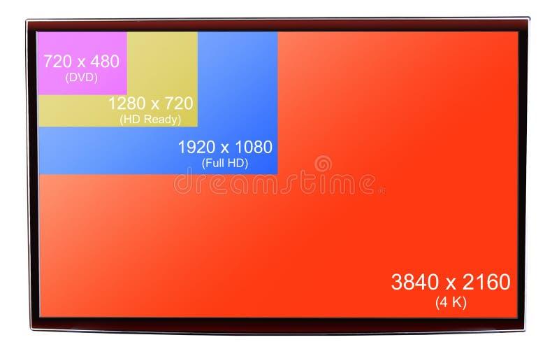 4K Ultra HD resolution on on modern TV. Comparison of resolutions up to 4K Ultra HD on on modern TV stock photos
