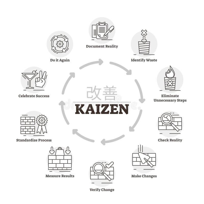 Kaizen vektorillustration Märkt process för förklaringsförbättringsmetod stock illustrationer
