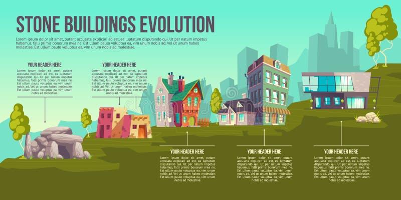 Kamienny budynek ewolucji kreskówki wektoru plakat ilustracji