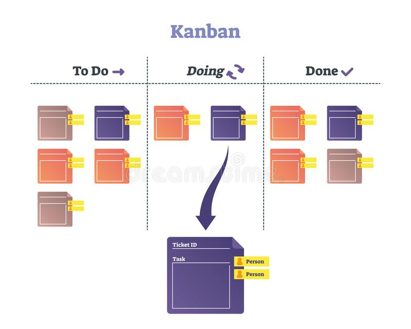 Kanban vector illustration. Modern scheduling system explanation scheme. vector illustration