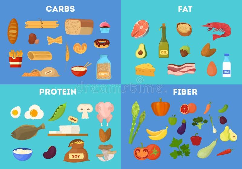 Karmowe grupy ustawia? Proteina i w??kna jedzenie ilustracji