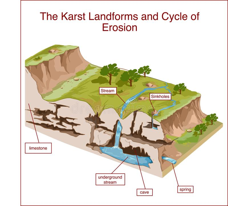 The Karst Landforms and Cycle of Erosion.  royalty free illustration