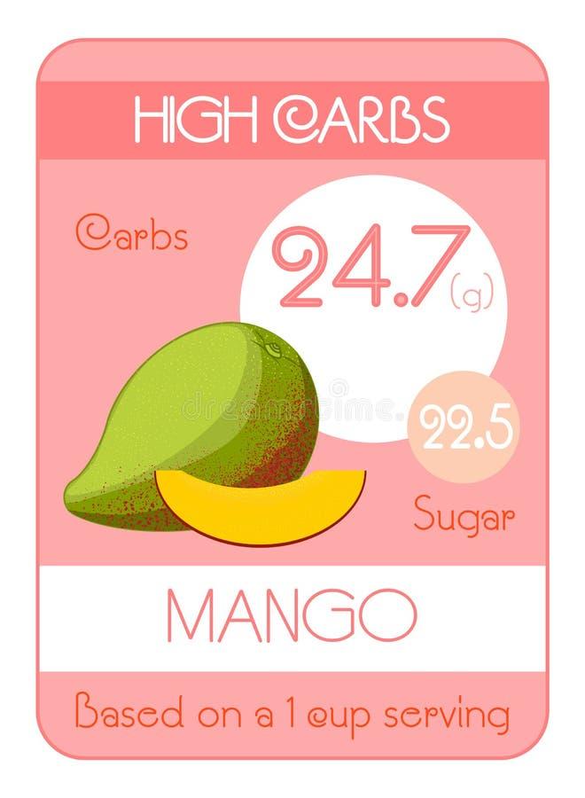 Karta węglowodany i cukier w owoc Wysoki poziom mango fotografia stock