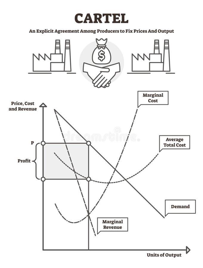 Kartelu wektoru ilustracja BW zarysowywał niezmiennego ceny zgody wyjaśnienie ilustracja wektor
