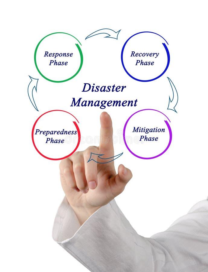 Katastrophenmanagement stockfoto