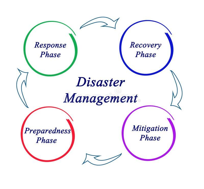 Katastrophenmanagement lizenzfreie abbildung