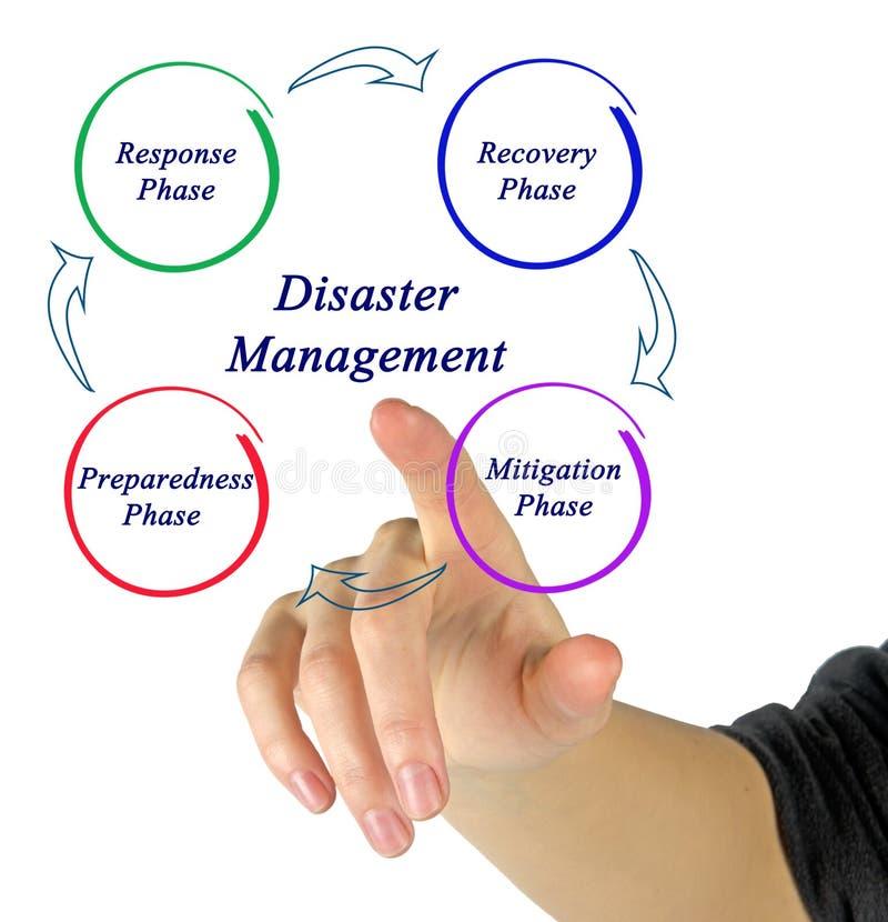 Katastrophenmanagement stockbild