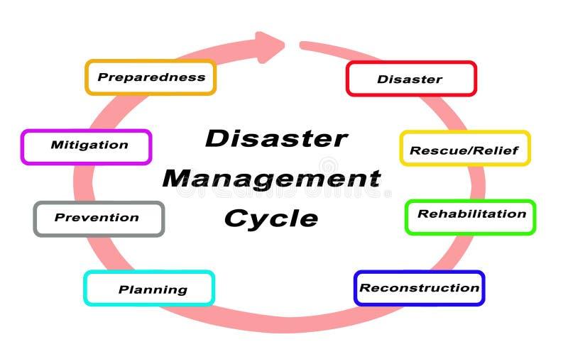 Katastrophenmanagement-Zyklus vektor abbildung