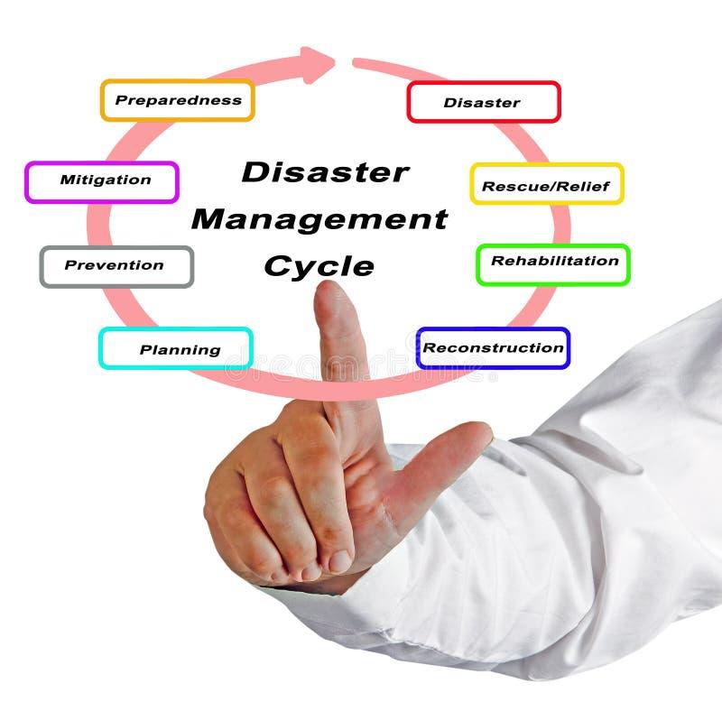 Katastrophenmanagement-Zyklus lizenzfreies stockfoto