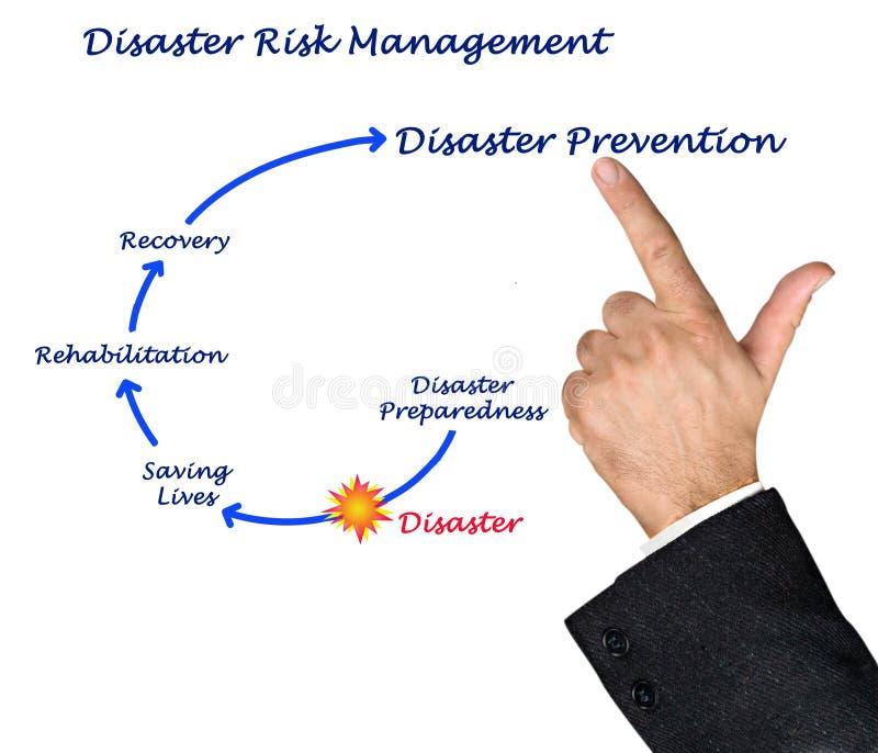 Katastrophenrisikomanagement lizenzfreie stockfotografie