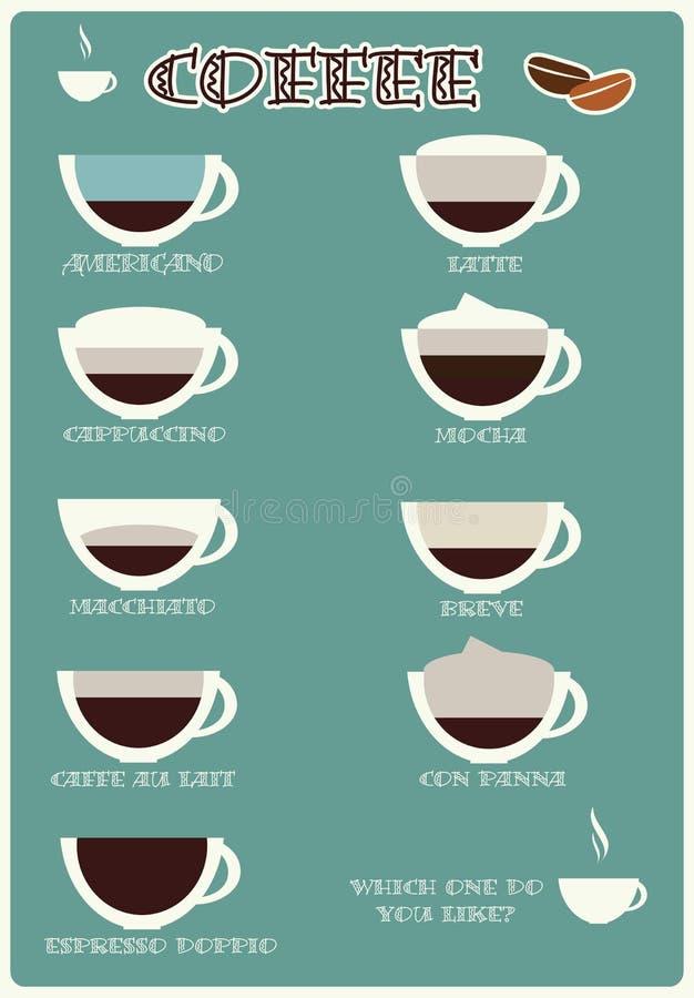 Kawa gatunki, plakatowy projekt, wektor ilustracja wektor
